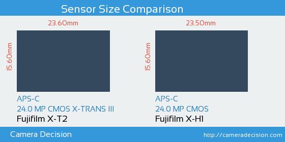 Fujifilm X-T2 vs Fujifilm X-H1 Sensor Size Comparison
