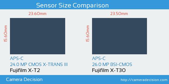 Fujifilm X-T2 vs Fujifilm X-T30 Sensor Size Comparison
