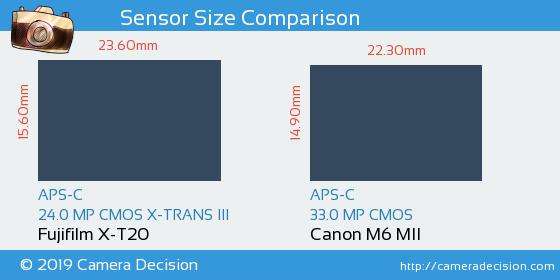 Fujifilm X-T20 vs Canon M6 MII Sensor Size Comparison