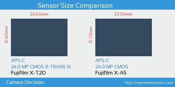 Fujifilm X-T20 vs Fujifilm X-A5 Sensor Size Comparison