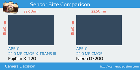 Fujifilm X-T20 vs Nikon D7200 Sensor Size Comparison