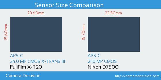 Fujifilm X-T20 vs Nikon D7500 Sensor Size Comparison