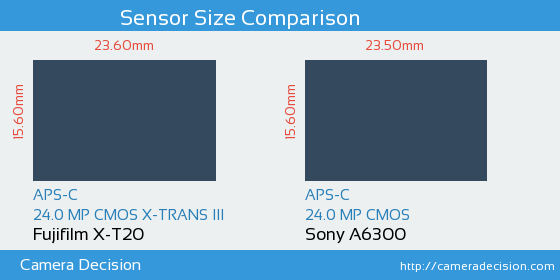 Fujifilm X-T20 vs Sony A6300 Sensor Size Comparison