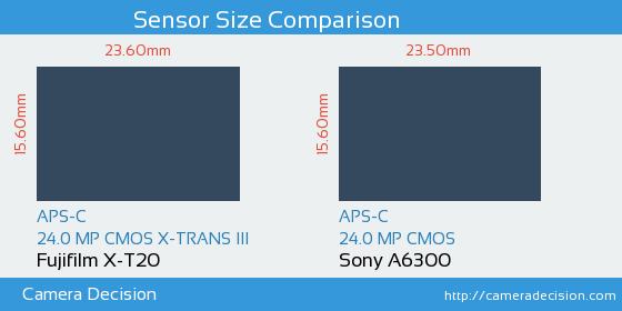 Fujifilm X-T20 vs Sony A6300 Sensor Size Comparison