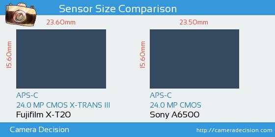Fujifilm X-T20 vs Sony A6500 Sensor Size Comparison