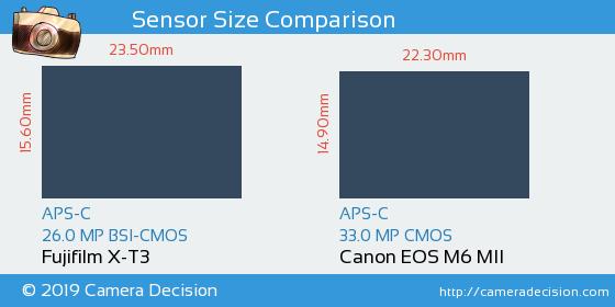 Fujifilm X-T3 vs Canon M6 MII Sensor Size Comparison