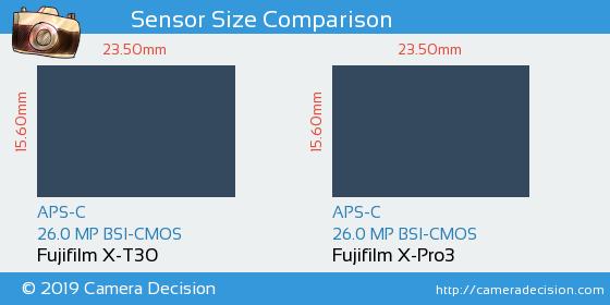 Fujifilm X-T30 vs Fujifilm X-Pro3 Sensor Size Comparison