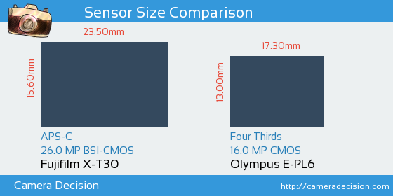 Fujifilm X-T30 vs Olympus E-PL6 Sensor Size Comparison