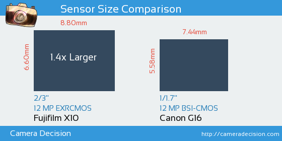 Fujifilm X10 vs Canon G16 Sensor Size Comparison