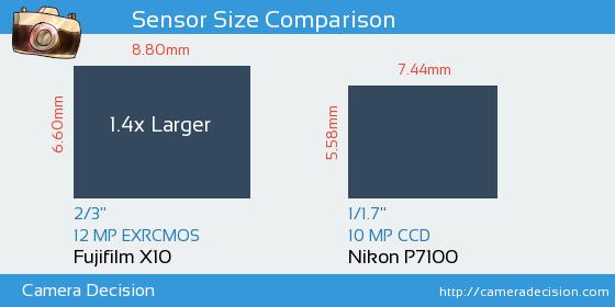 Fujifilm X10 vs Nikon P7100 Sensor Size Comparison