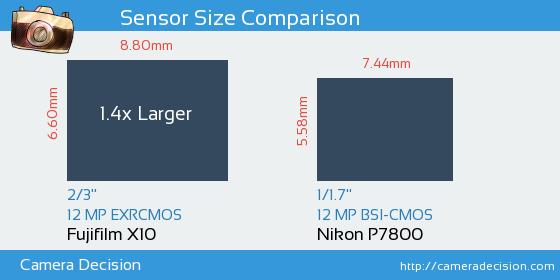 Fujifilm X10 vs Nikon P7800 Sensor Size Comparison