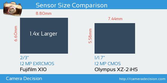 Fujifilm X10 vs Olympus XZ-2 iHS Sensor Size Comparison