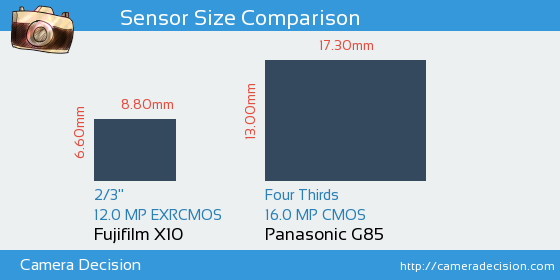Fujifilm X10 vs Panasonic G85 Sensor Size Comparison