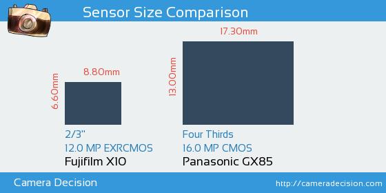 Fujifilm X10 vs Panasonic GX85 Sensor Size Comparison
