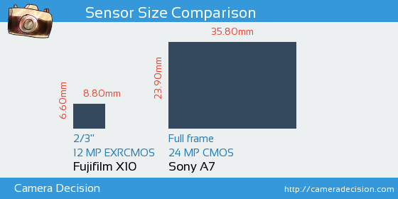 Fujifilm X10 vs Sony A7 Sensor Size Comparison