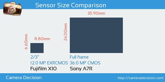 Fujifilm X10 vs Sony A7R Sensor Size Comparison