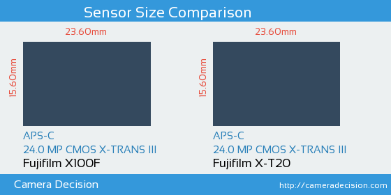 Fujifilm X100F vs Fujifilm X-T20 Sensor Size Comparison