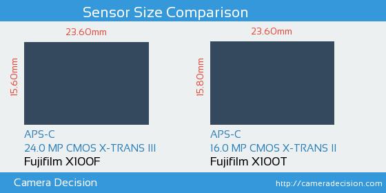 Fujifilm X100F vs Fujifilm X100T Sensor Size Comparison