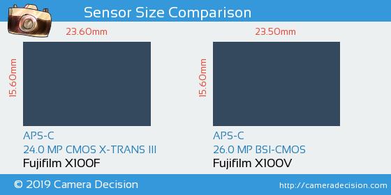 Fujifilm X100F vs Fujifilm X100V Sensor Size Comparison