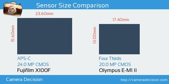 Fujifilm X100F vs Olympus E-M1 II Sensor Size Comparison