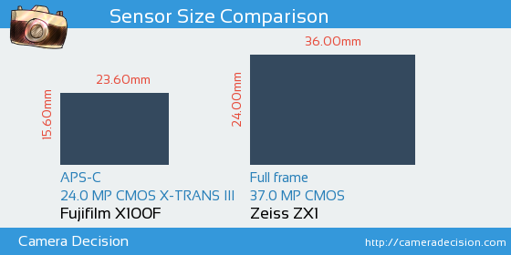 Fujifilm X100F vs Zeiss ZX1 Sensor Size Comparison
