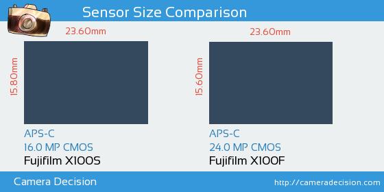 Fujifilm X100S vs Fujifilm X100F Sensor Size Comparison