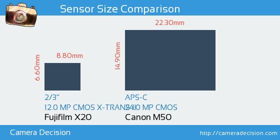 Fujifilm X20 vs Canon M50 Sensor Size Comparison