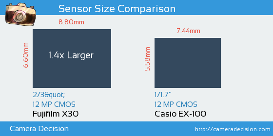 Fujifilm X30 vs Casio EX-100 Sensor Size Comparison