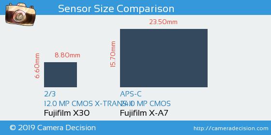 Fujifilm X30 vs Fujifilm X-A7 Sensor Size Comparison