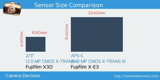 Fujifilm X30 vs Fujifilm X-E3 Sensor Size Comparison