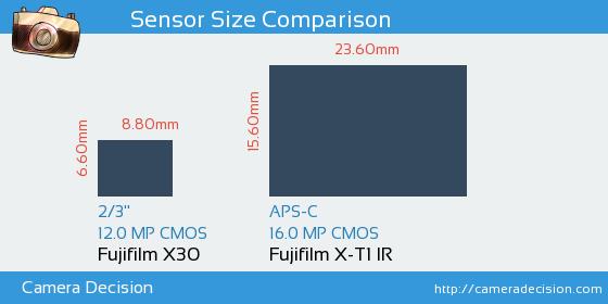 Fujifilm X30 vs Fujifilm X-T1 IR Sensor Size Comparison