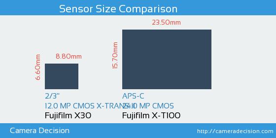 Fujifilm X30 vs Fujifilm X-T100 Sensor Size Comparison