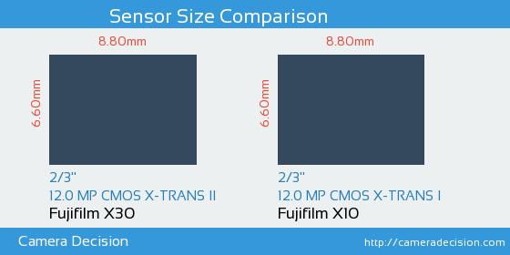 Fujifilm X30 vs Fujifilm X10 Sensor Size Comparison