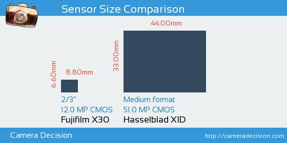 Fujifilm X30 vs Hasselblad X1D Sensor Size Comparison