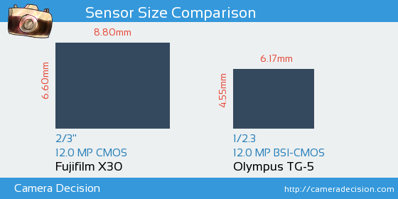 Fujifilm X30 vs Olympus TG-5 Sensor Size Comparison