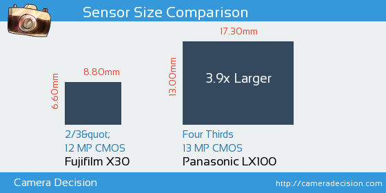 Fujifilm X30 vs Panasonic LX100 Sensor Size Comparison
