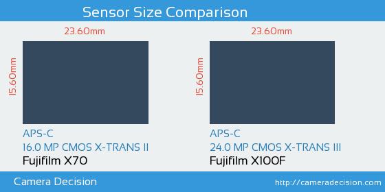 Fujifilm X70 vs Fujifilm X100F Sensor Size Comparison