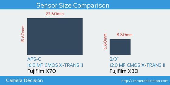 Fujifilm X70 vs Fujifilm X30 Sensor Size Comparison