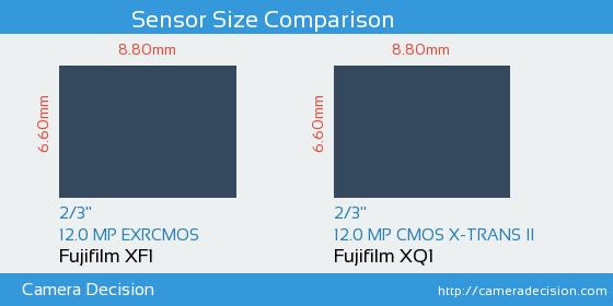 Fujifilm XF1 vs Fujifilm XQ1 Sensor Size Comparison