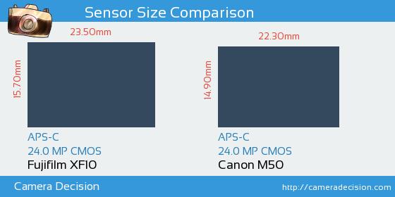Fujifilm XF10 vs Canon M50 Sensor Size Comparison