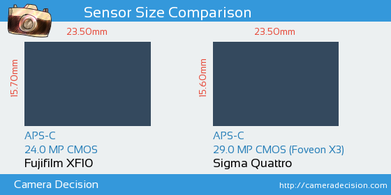 Fujifilm XF10 vs Sigma Quattro Sensor Size Comparison