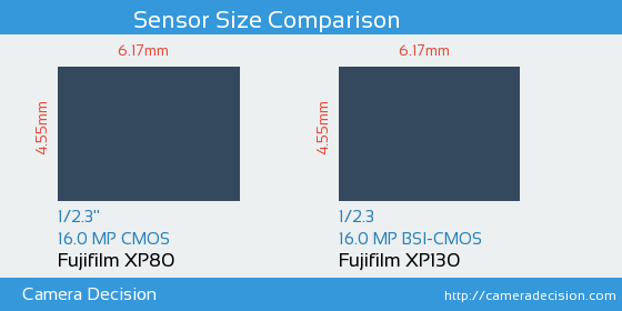 Fujifilm XP80 vs Fujifilm XP130 Sensor Size Comparison