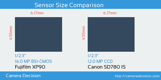 Fujifilm XP90 vs Canon SD780 IS Sensor Size Comparison