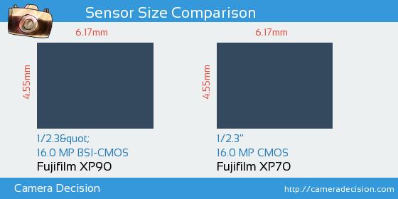 Fujifilm XP90 vs Fujifilm XP70 Sensor Size Comparison