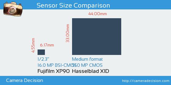 Fujifilm XP90 vs Hasselblad X1D Sensor Size Comparison