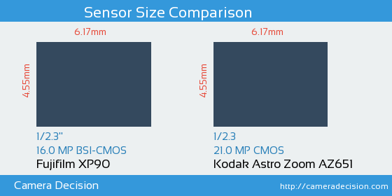 Fujifilm XP90 vs Kodak Astro Zoom AZ651 Sensor Size Comparison