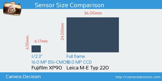 Fujifilm XP90 vs Leica M-E Typ 220 Sensor Size Comparison