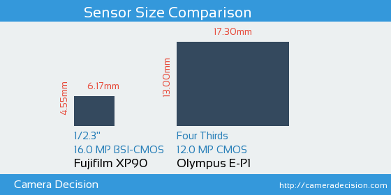 Fujifilm XP90 vs Olympus E-P1 Sensor Size Comparison