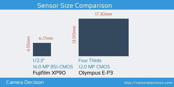 Fujifilm XP90 vs Olympus E-P3 Sensor Size Comparison