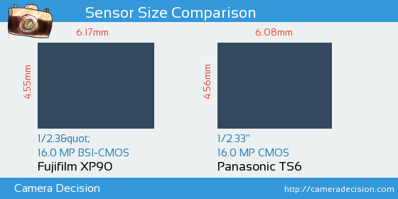 Fujifilm XP90 vs Panasonic TS6 Sensor Size Comparison